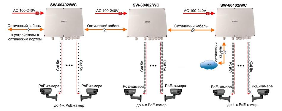 Уличный PoE-коммутатор SW-60402WC: схема подключения