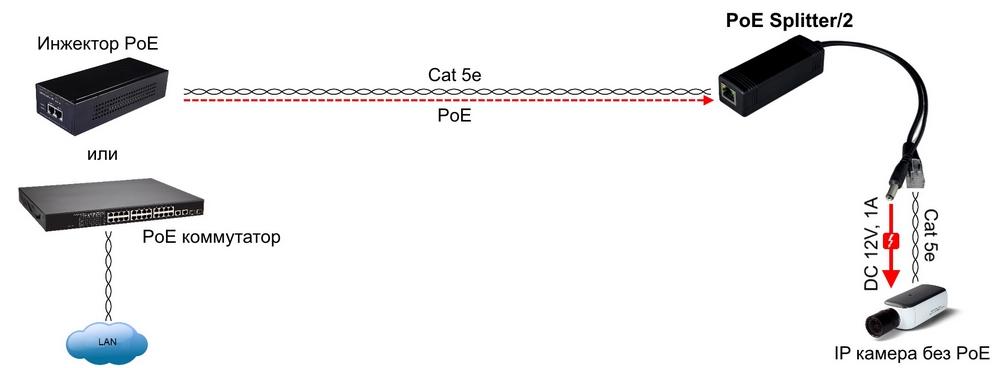 PoE Splitter 2 sh