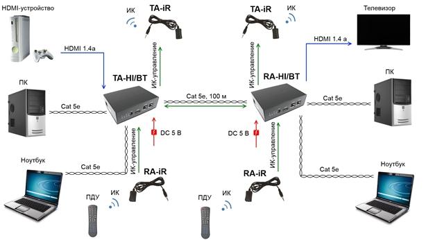 Ethernet и ИК сигналов.