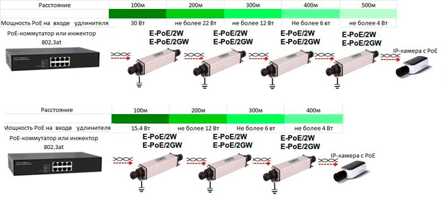 E PoE 2GW 2W scheme