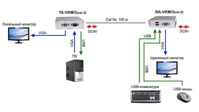 TA VKM 3+RA VKM 3(ver.2) sh1